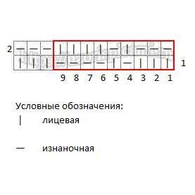 Простой рельефный узор спицами, схема узора