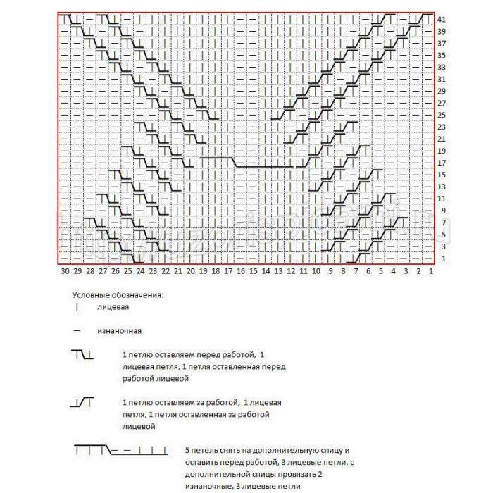 Центральный мотив узор спицами, схема узора