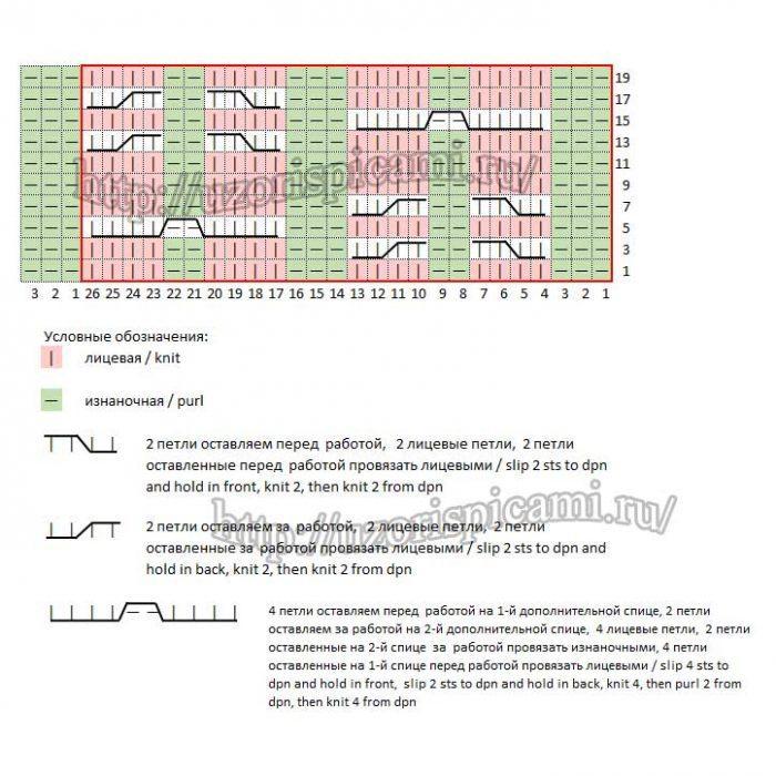 Комбинация из кос, узор спицами, схема и описание