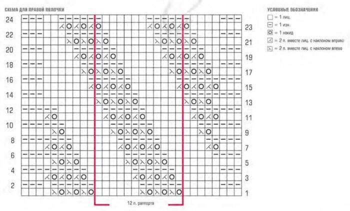 Вязание для женщин. Ажурный жилет спицами, схема и описание
