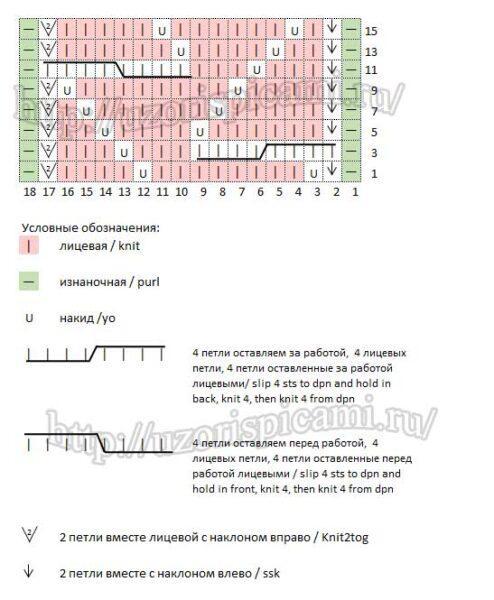 Узор косы спицами, схема узора и описание