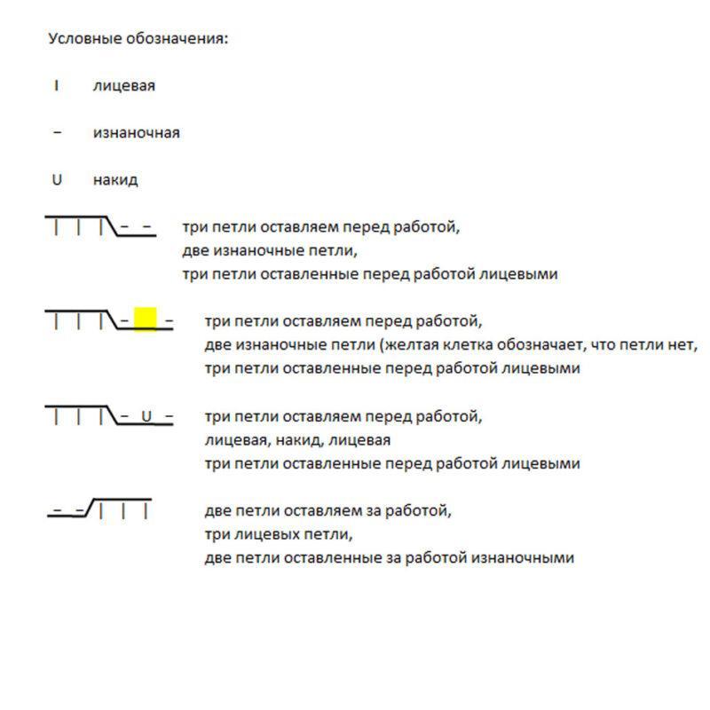 Схема вязания спицами, аран