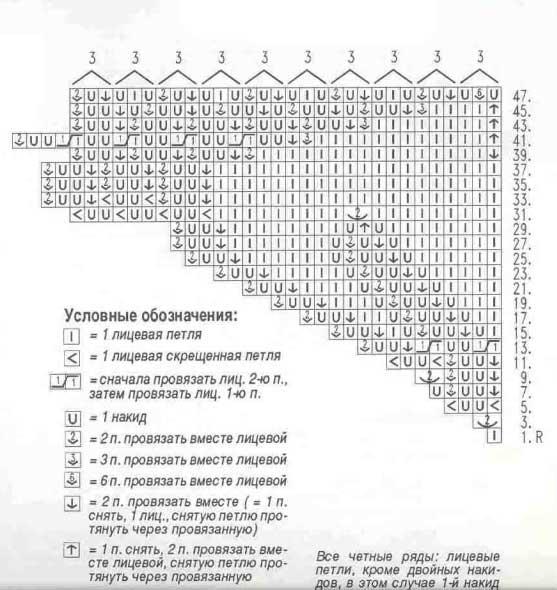 Круглая салфетка спицами «Анемон»